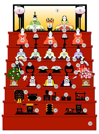 人形のまち岩槻 小木人形 雛人形飾り方